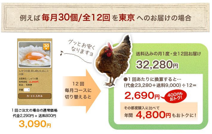 例えば毎月30個/全12回を東京へお届けの場合